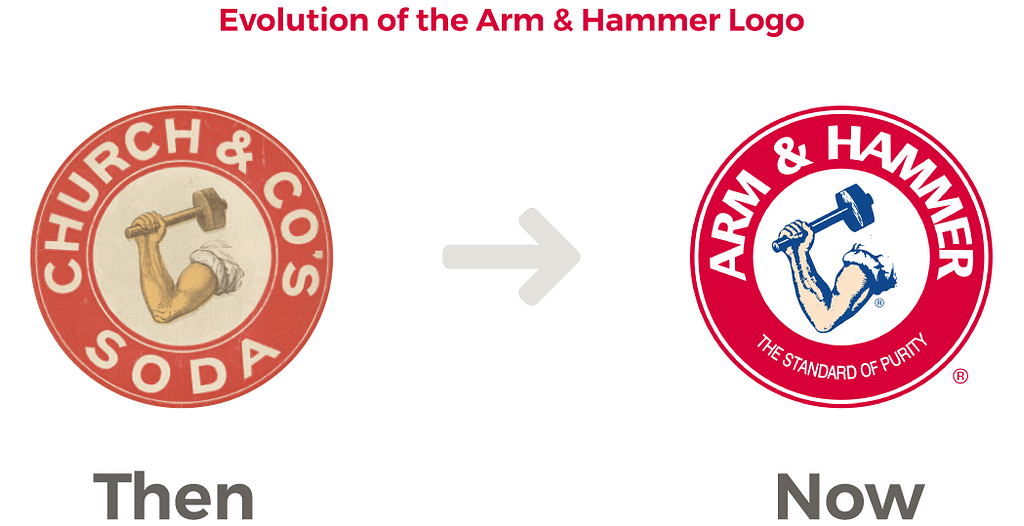 famous food brands arm and hammer  timeline