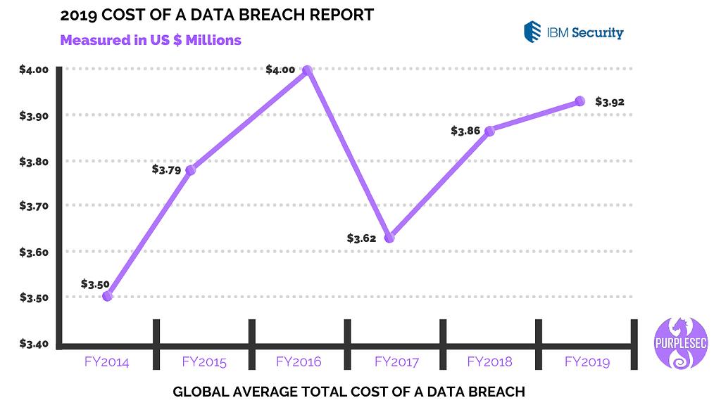cost of data breach report