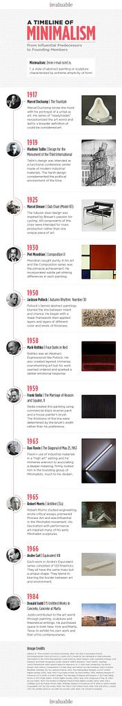 Evolution of Minimalism