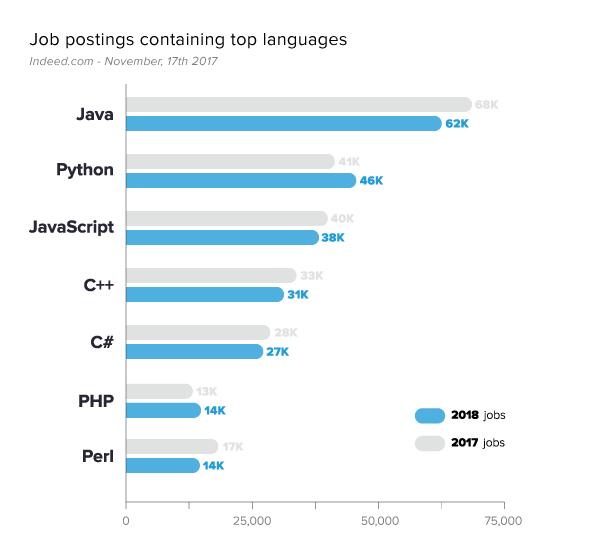 developer job listings for most popular programming languages