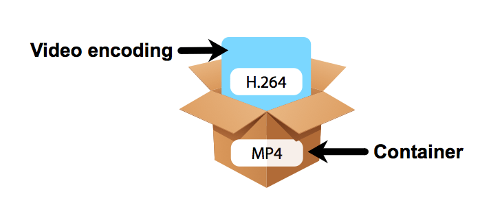 encoding container