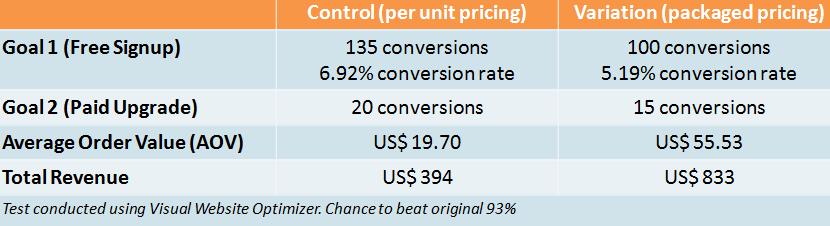 pricing conversion