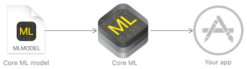 ArchiteturalCoreMLDiagram
