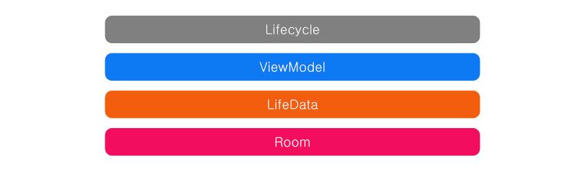 diagram Components