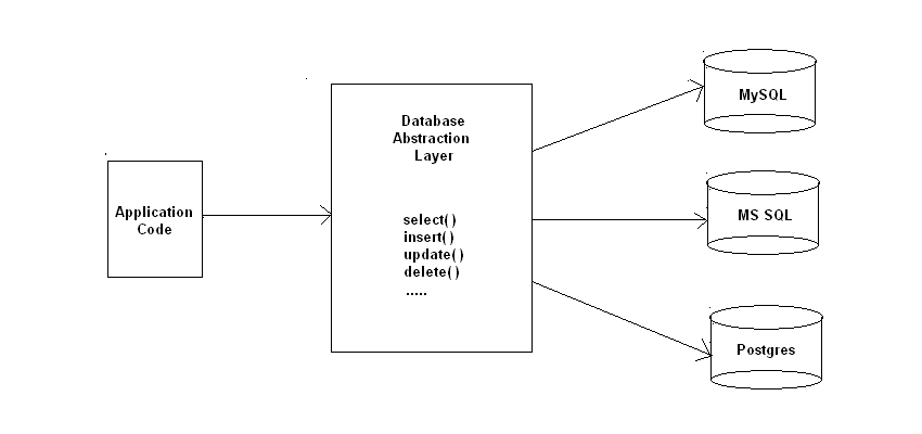comparing php database abstraction layers