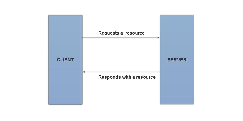 basics of session handling the stateless way