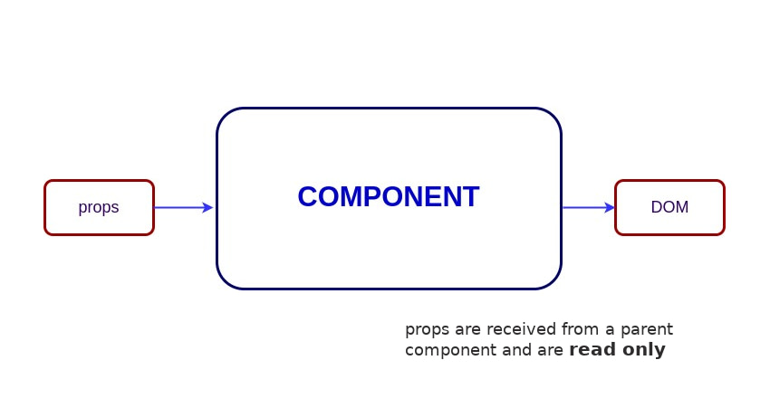 Stateful vs Stateless Component Tutorial Component with prop