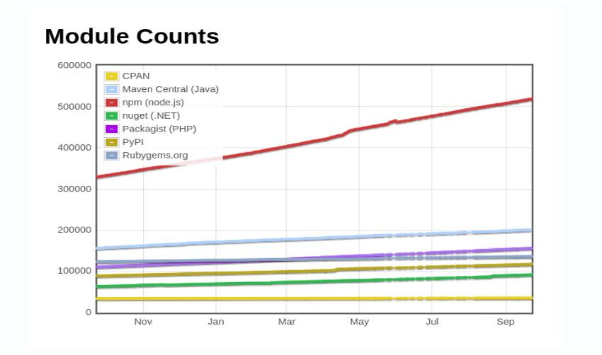 Essential JavaScript Libraries Frameworks npm stats