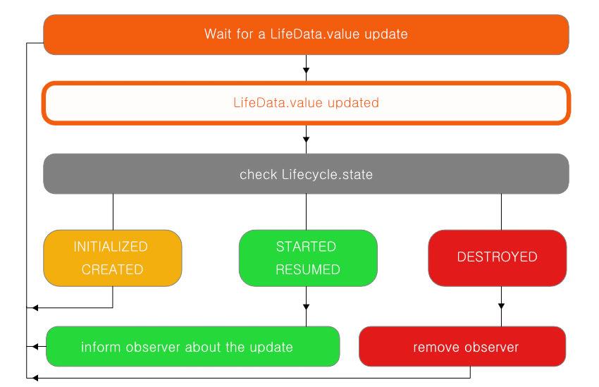 diagram LifeData