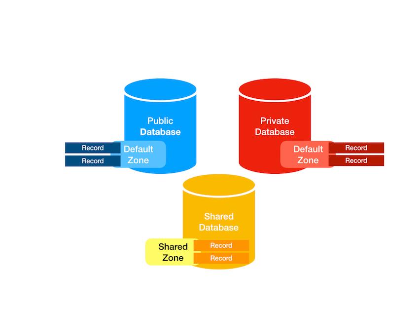 CloudKit Databases