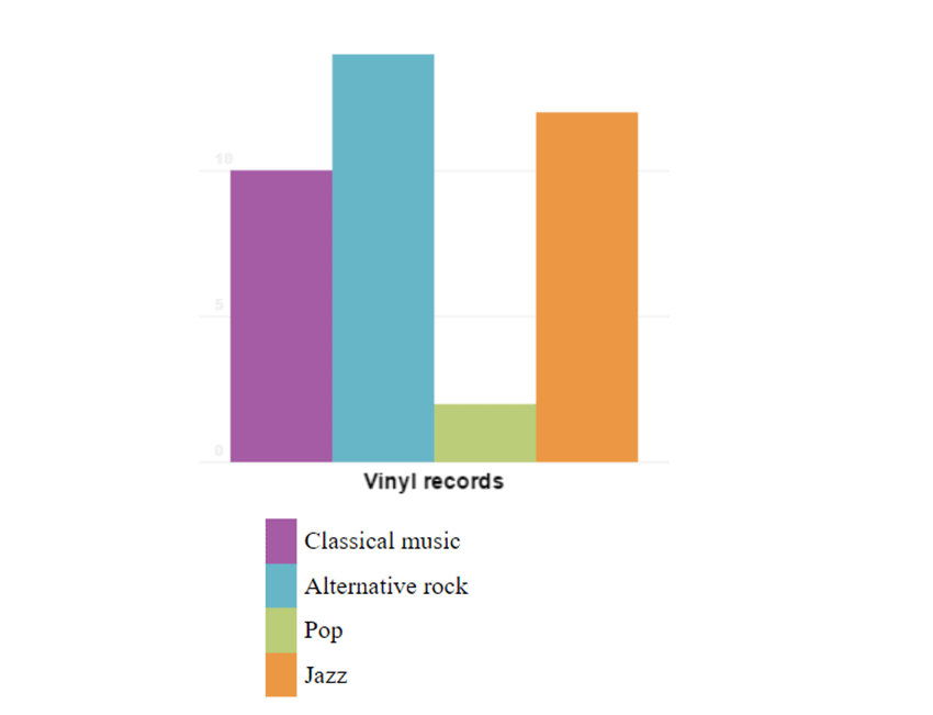 html canvas bar chart final result