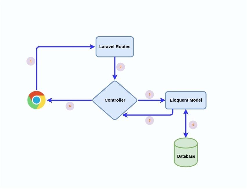 RESTful API using LaravelAMVC Architecture